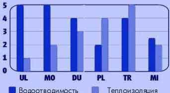 Термобелье - классификация, выбор